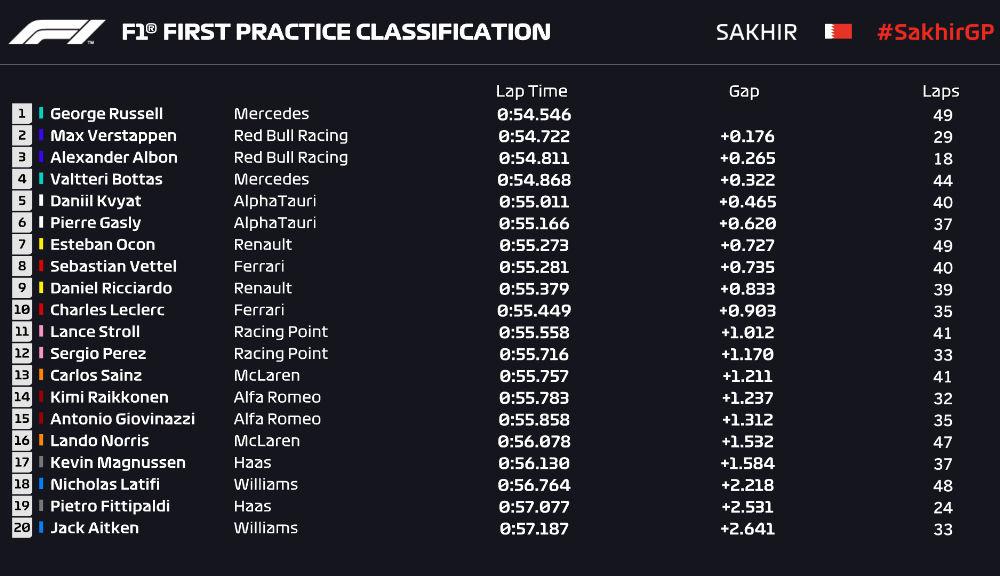 Russell debutează cu stil la Mercedes: britanicul a fost cel mai rapid în ambele sesiuni de antrenamente din Bahrain - Poza 2