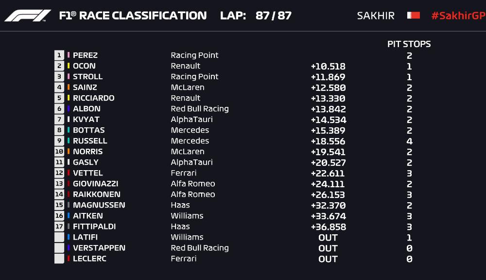 Perez a obținut în Bahrain prima victorie din carieră! Russell a ratat victoria după o greșeală la boxe a echipei și o pană în finalul cursei - Poza 7