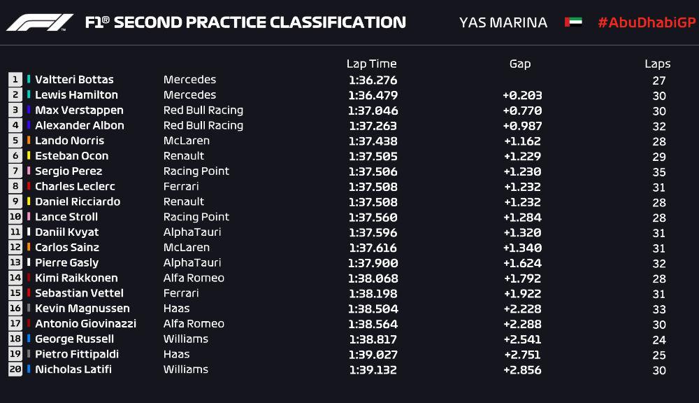 Verstappen și Bottas, cei mai rapizi în antrenamentele din Abu Dhabi: Hamilton a revenit la Mercedes - Poza 3