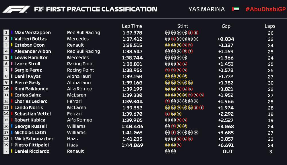 Verstappen și Bottas, cei mai rapizi în antrenamentele din Abu Dhabi: Hamilton a revenit la Mercedes - Poza 2