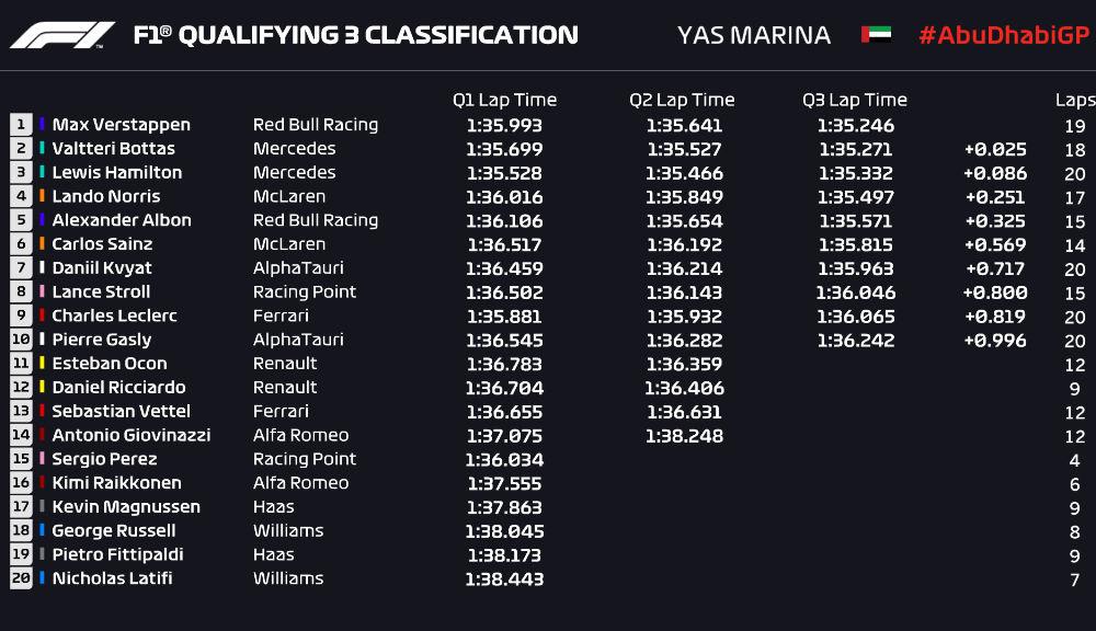Verstappen, pole position în Abu Dhabi: pilotul Red Bull i-a învins pe Bottas și Hamilton - Poza 2