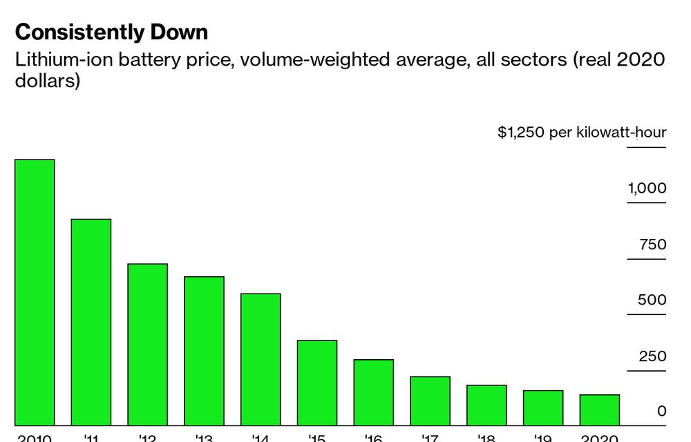 Prețul mediu al bateriilor pentru mașini electrice a scăzut cu 13% în 2020, la 137 USD/kWh - Poza 2