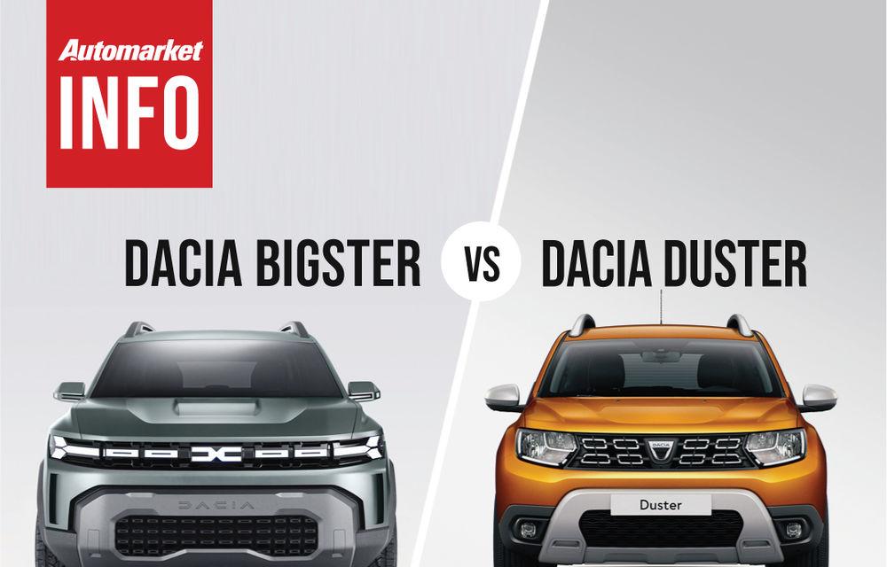 AUTOMARKET INFO: Comparație între Dacia Bigster și Dacia Duster - Poza 5