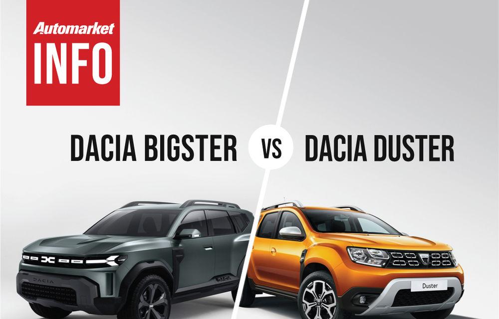 AUTOMARKET INFO: Comparație între Dacia Bigster și Dacia Duster - Poza 2