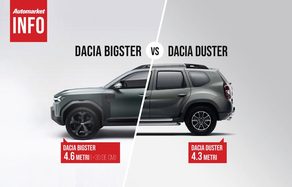 AUTOMARKET INFO: Comparație între Dacia Bigster și Dacia Duster - Poza 1