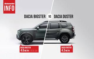AUTOMARKET INFO: Comparație între Dacia Bigster și Dacia Duster