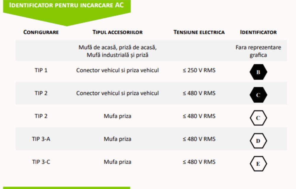 După frigidere și aspiratoare, Uniunea Europeană introduce etichete unice și pe mașini electrice și stații de încărcare - Poza 2