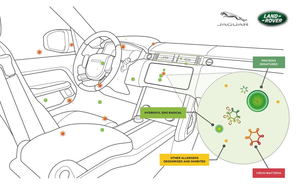 Jaguar Land Rover va lansa un purificator de aer pentru habitaclu, capabil să combată virusurile - Poza 1