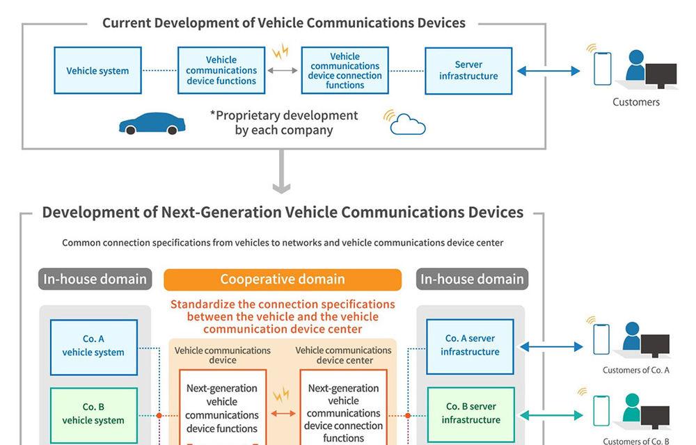 Toyota, Mazda, Subaru, Suzuki și Daihatsu își unesc forțele pentru o conectivitate între vehicule - Poza 2