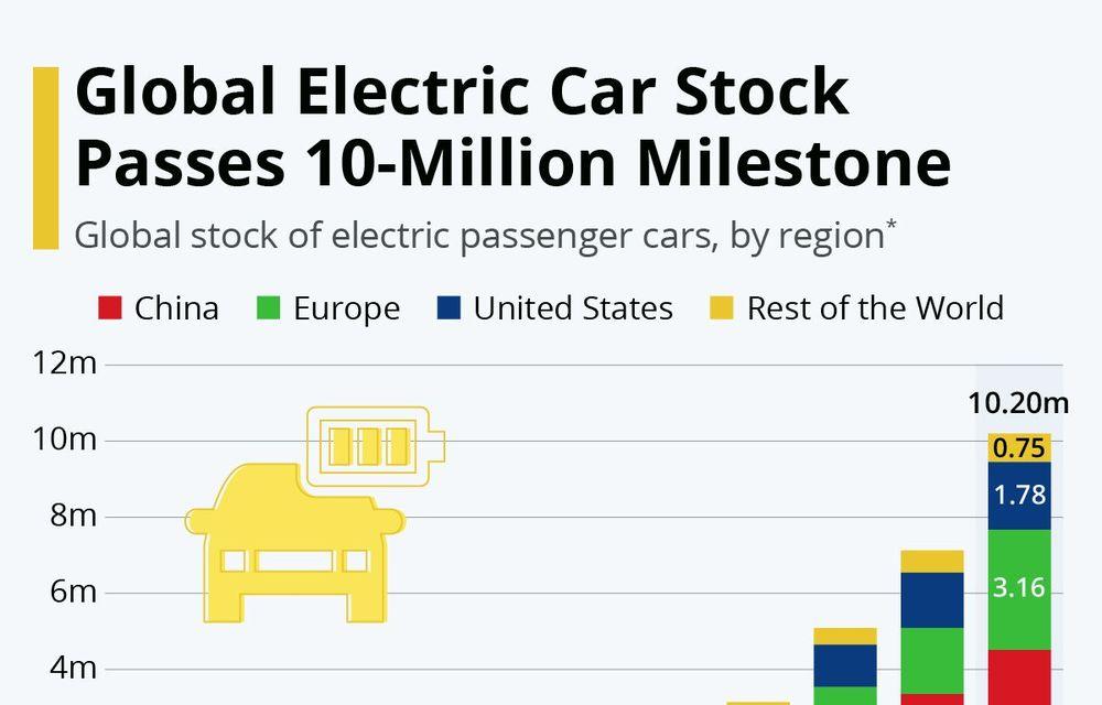O nouă bornă pentru mașinile electrice: piața globală a ajuns la 10 milioane de unități - Poza 2