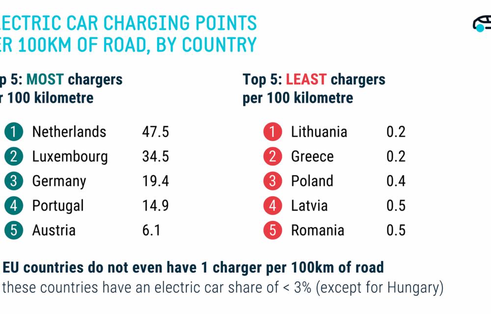 Topul țărilor UE cu cea mai slabă infrastructură pentru mașinile electrice: România este pe locul 5 - Poza 2